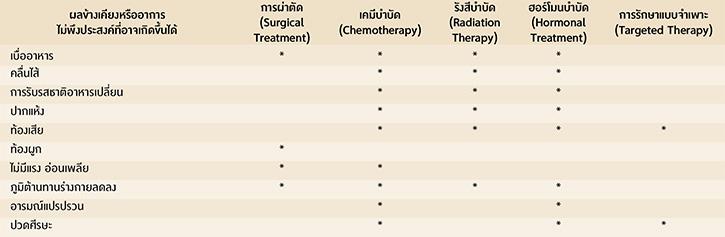 ตารางแสดงผลข้างเคียงหรืออาการไม่พึงประสงค์จากการทำบำบัดรักษามะเร็ง